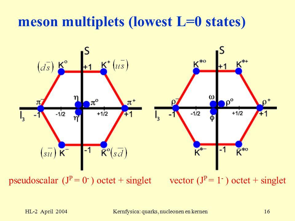 HL-2 April 2004Kernfysica: quarks, nucleonen en kernen16 meson multiplets (lowest L=0 states) pseudoscalar (J P = 0 - ) octet + singlet vector (J P = 1 - ) octet + singlet
