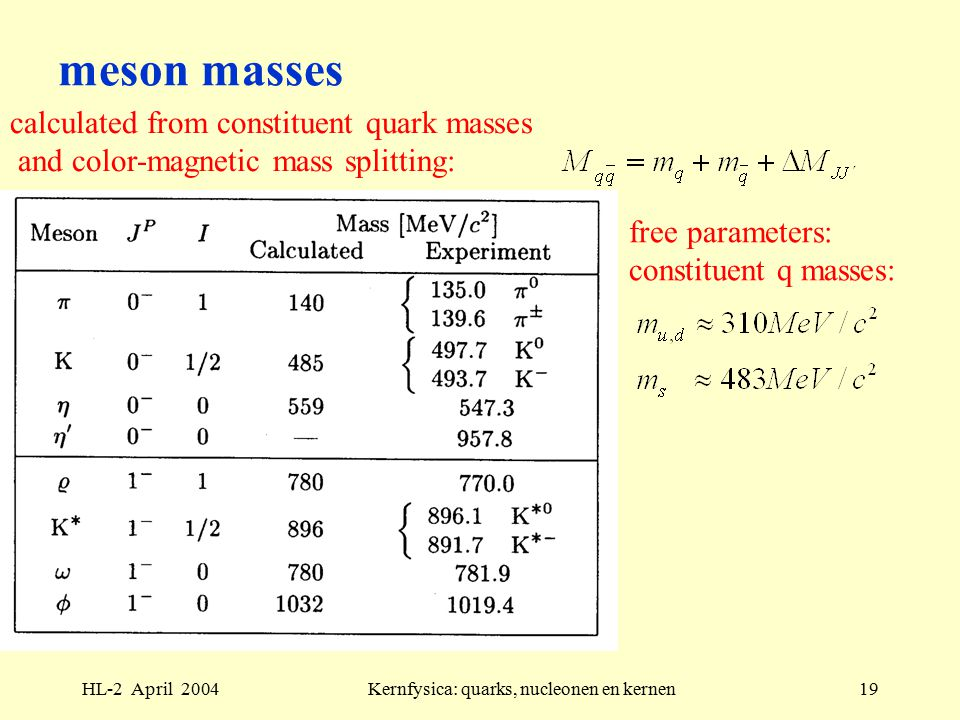 HL-2 April 2004Kernfysica: quarks, nucleonen en kernen19 meson masses calculated from constituent quark masses and color-magnetic mass splitting: free parameters: constituent q masses: