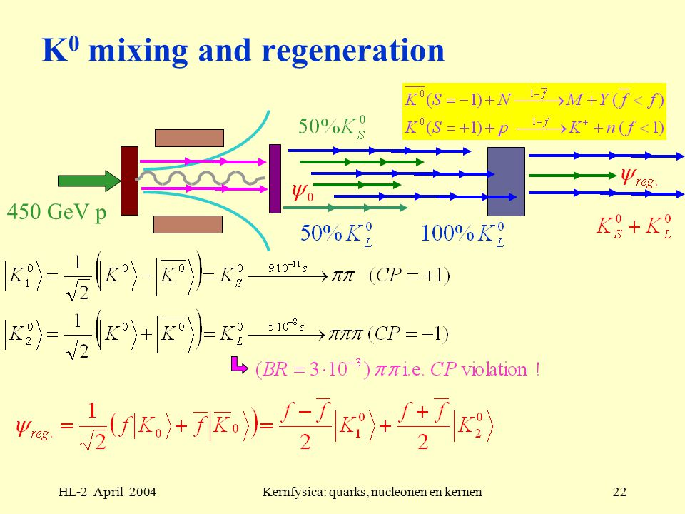 HL-2 April 2004Kernfysica: quarks, nucleonen en kernen22 K 0 mixing and regeneration 450 GeV p