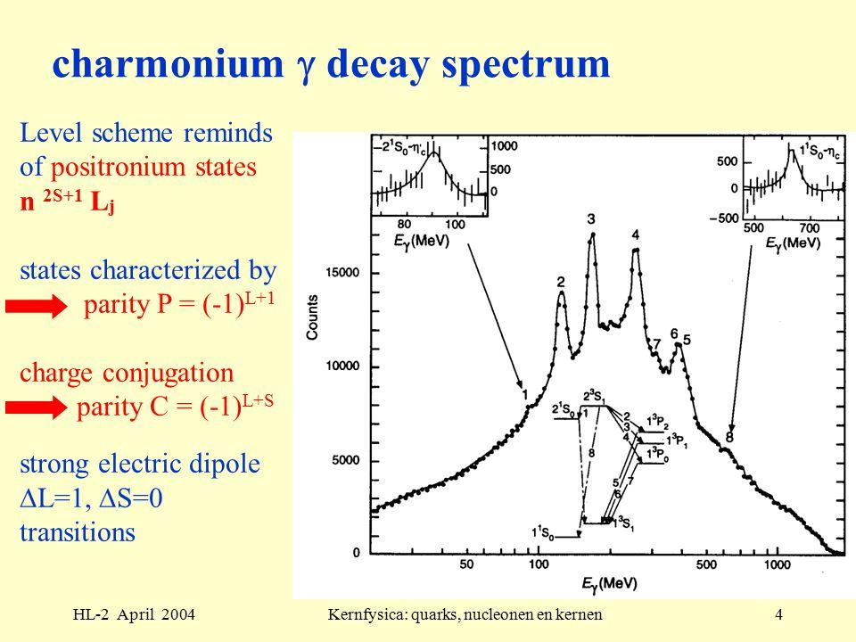 HL-2 April 2004Kernfysica: quarks, nucleonen en kernen4 charmonium  decay spectrum Level scheme reminds of positronium states n 2S+1 L j states characterized by parity P = (-1) L+1 charge conjugation parity C = (-1) L+S strong electric dipole  L=1,  S=0 transitions