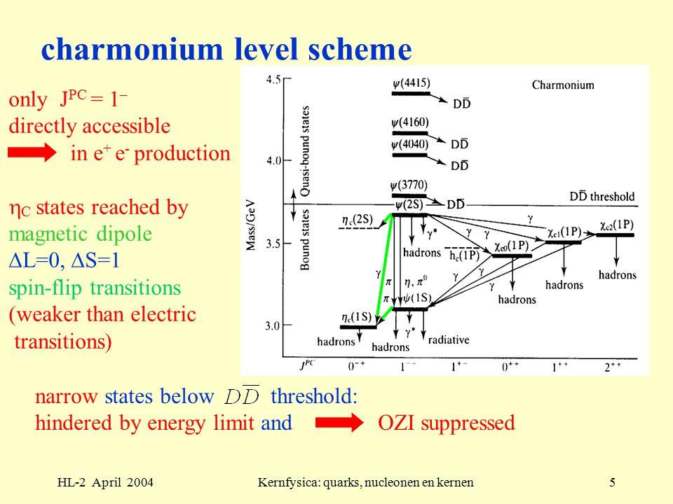 HL-2 April 2004Kernfysica: quarks, nucleonen en kernen26 phase-shift analysis quantum scattering in 3 dimensions (halfplane  =0)