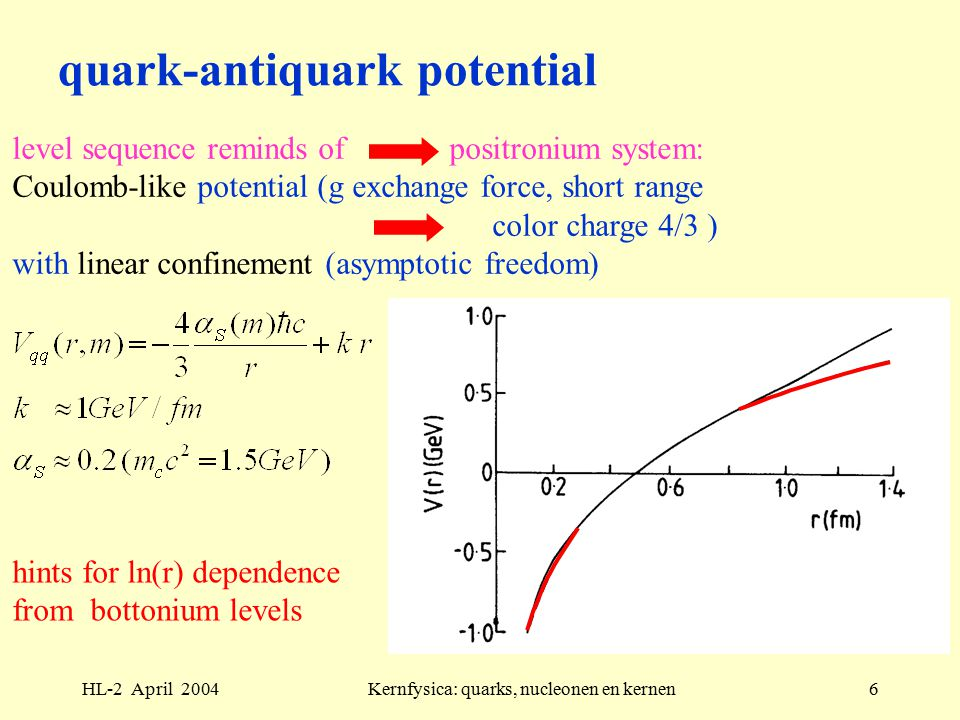 HL-2 April 2004Kernfysica: quarks, nucleonen en kernen6 quark-antiquark potential level sequence reminds of positronium system: Coulomb-like potential (g exchange force, short range color charge 4/3 ) with linear confinement (asymptotic freedom) hints for ln(r) dependence from bottonium levels