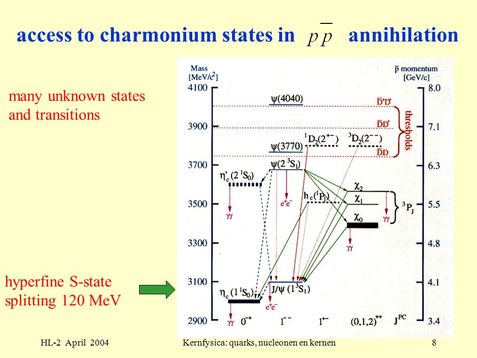 HL-2 April 2004Kernfysica: quarks, nucleonen en kernen9 chromomagnetic interaction strong (hyperfine) splitting of S states, like in positronium: zero-range spin-spin interaction, point interaction of magnetic moments of e + e - modified for color-magnetic qq force: (eff.