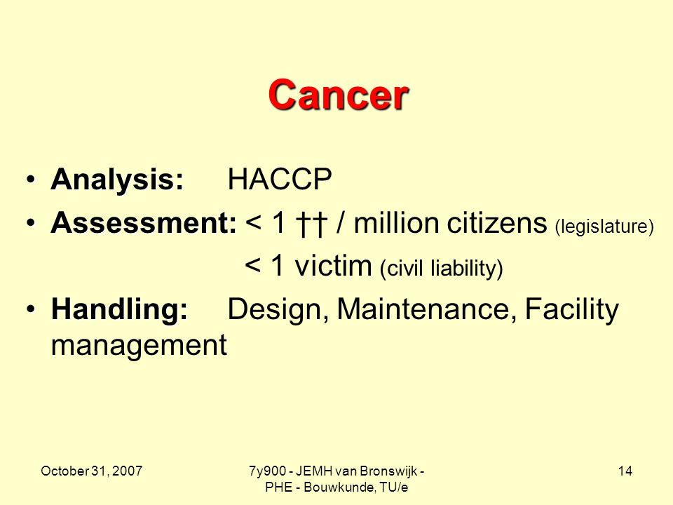 October 31, 20077y900 - JEMH van Bronswijk - PHE - Bouwkunde, TU/e 14 Cancer Analysis:Analysis: HACCP Assessment:Assessment: < 1 †† / million citizens (legislature) < 1 victim (civil liability) Handling:Handling: Design, Maintenance, Facility management