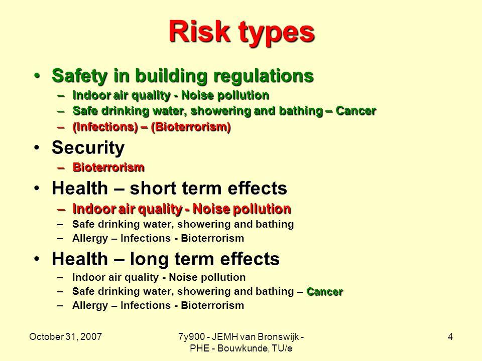 October 31, 20077y900 - JEMH van Bronswijk - PHE - Bouwkunde, TU/e 4 Risk types Safety in building regulationsSafety in building regulations –Indoor a