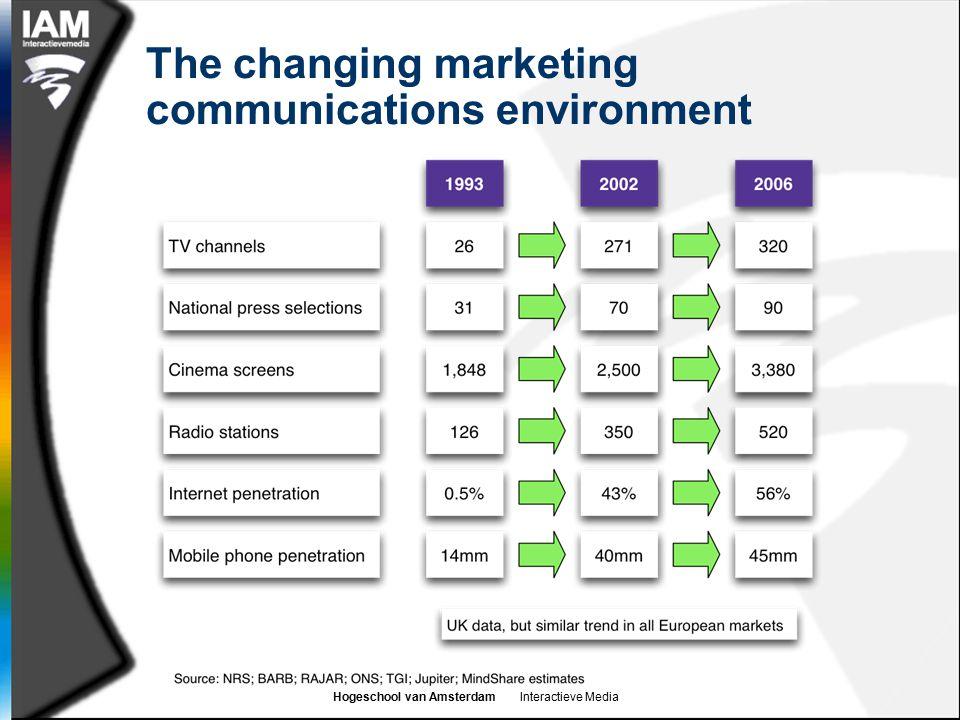 Hogeschool van Amsterdam Interactieve Media The changing marketing communications environment