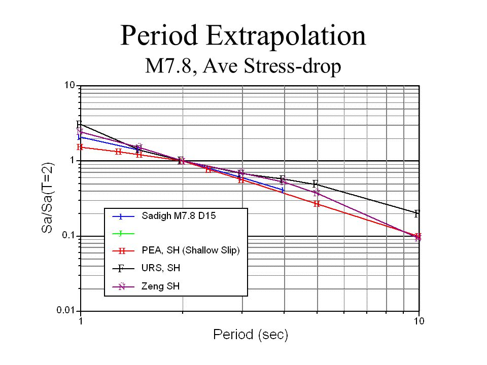 Period Extrapolation M7.8, Ave Stress-drop