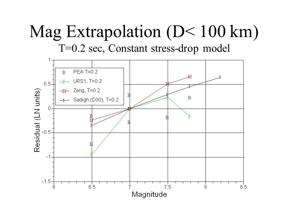 Mag Extrapolation (D< 100 km) T=0.2 sec, Constant stress-drop model