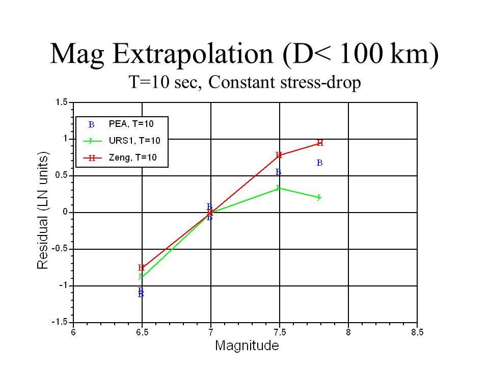 Mag Extrapolation (D< 100 km) T=10 sec, Constant stress-drop