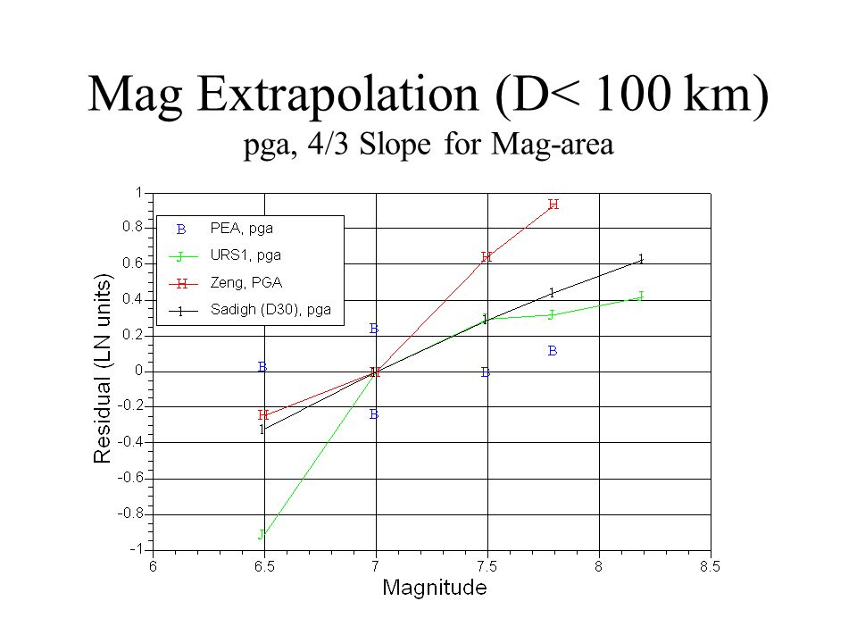 Mag Extrapolation (D< 100 km) pga, 4/3 Slope for Mag-area