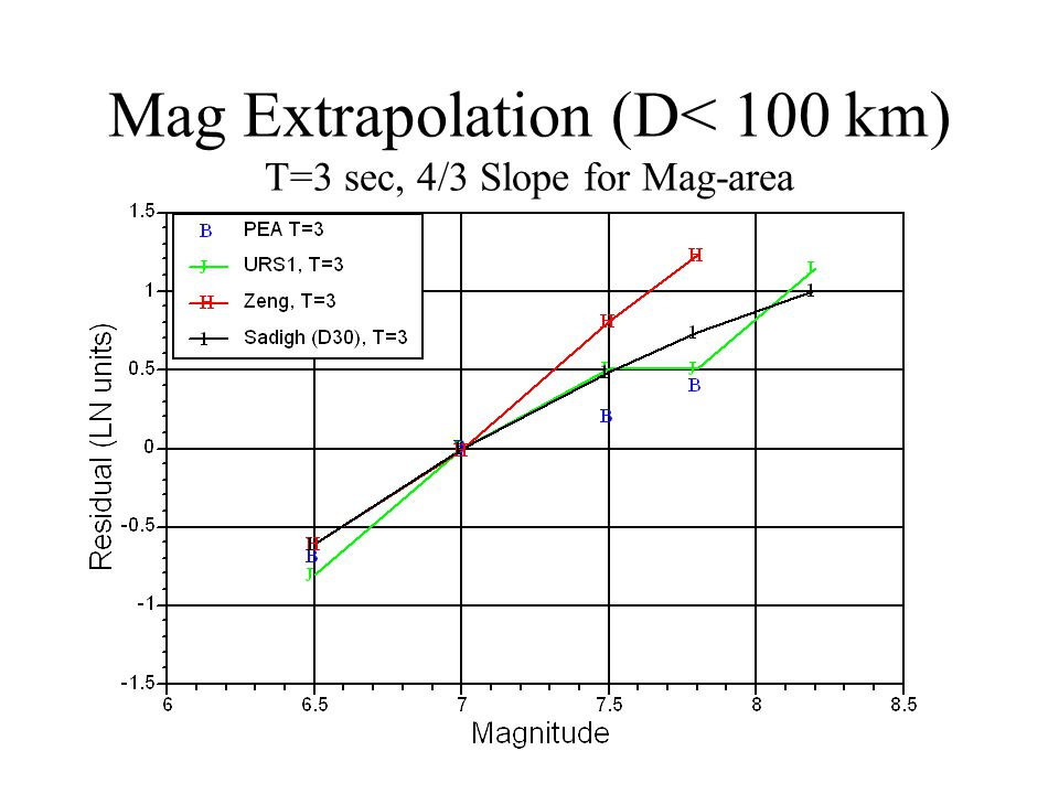 Mag Extrapolation (D< 100 km) T=3 sec, 4/3 Slope for Mag-area