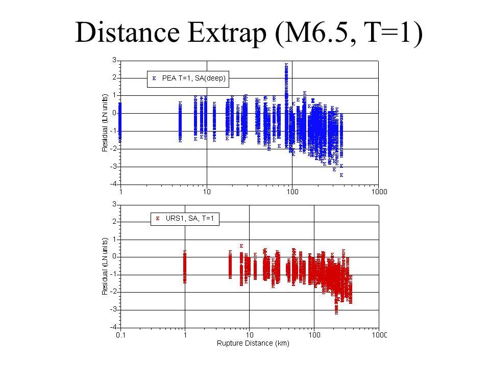 Distance Extrap (M6.5, T=1)
