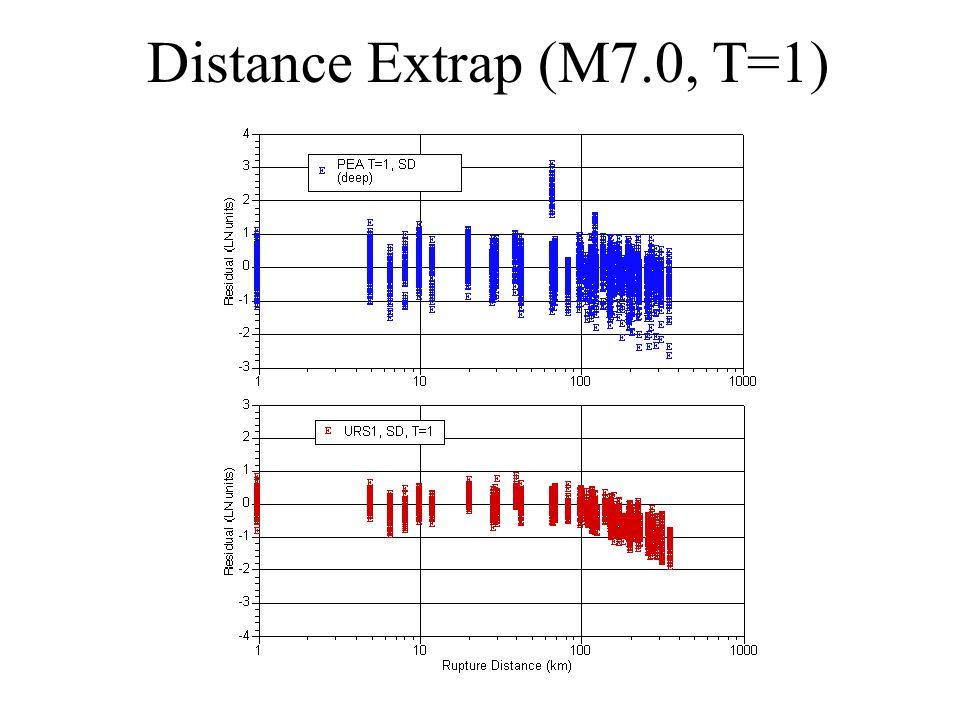 Distance Extrap (M7.0, T=1)