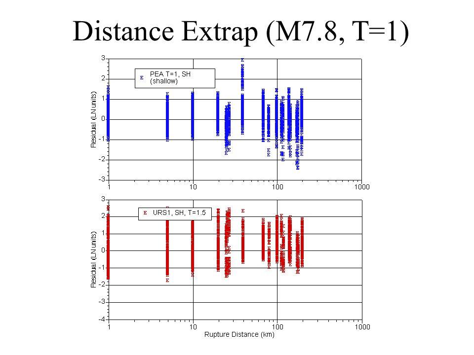 Distance Extrap (M7.8, T=1)