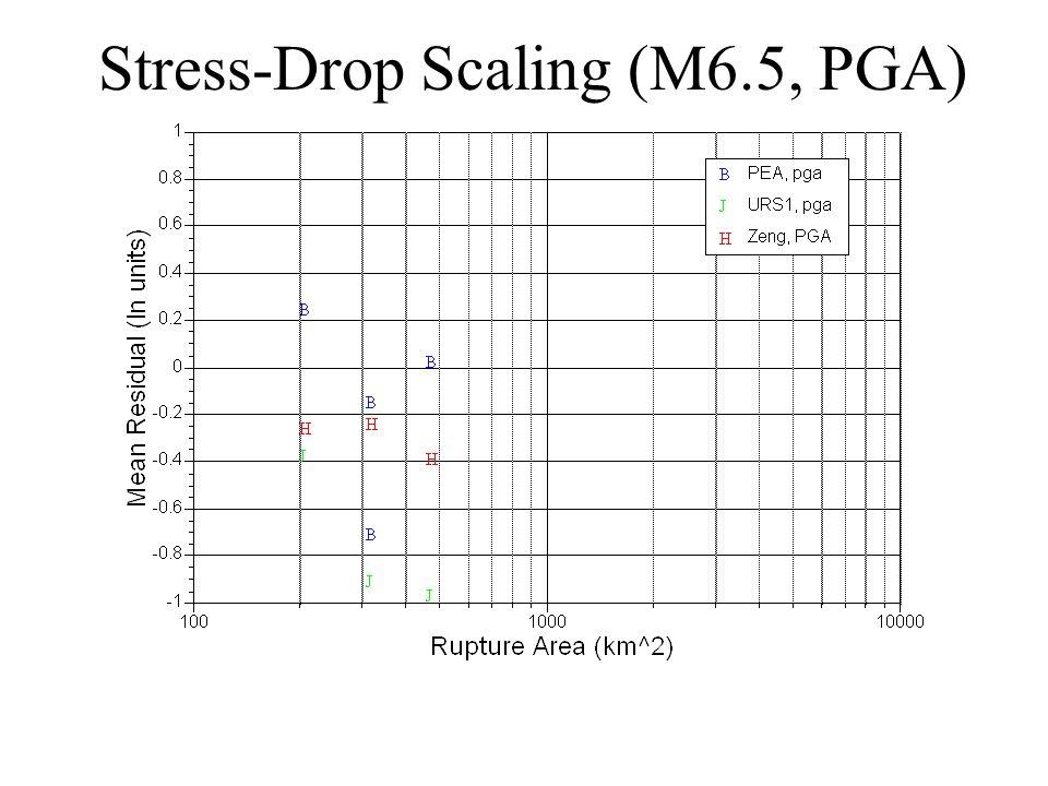 Stress-Drop Scaling (M6.5, PGA)