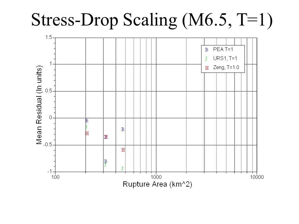 Stress-Drop Scaling (M6.5, T=1)
