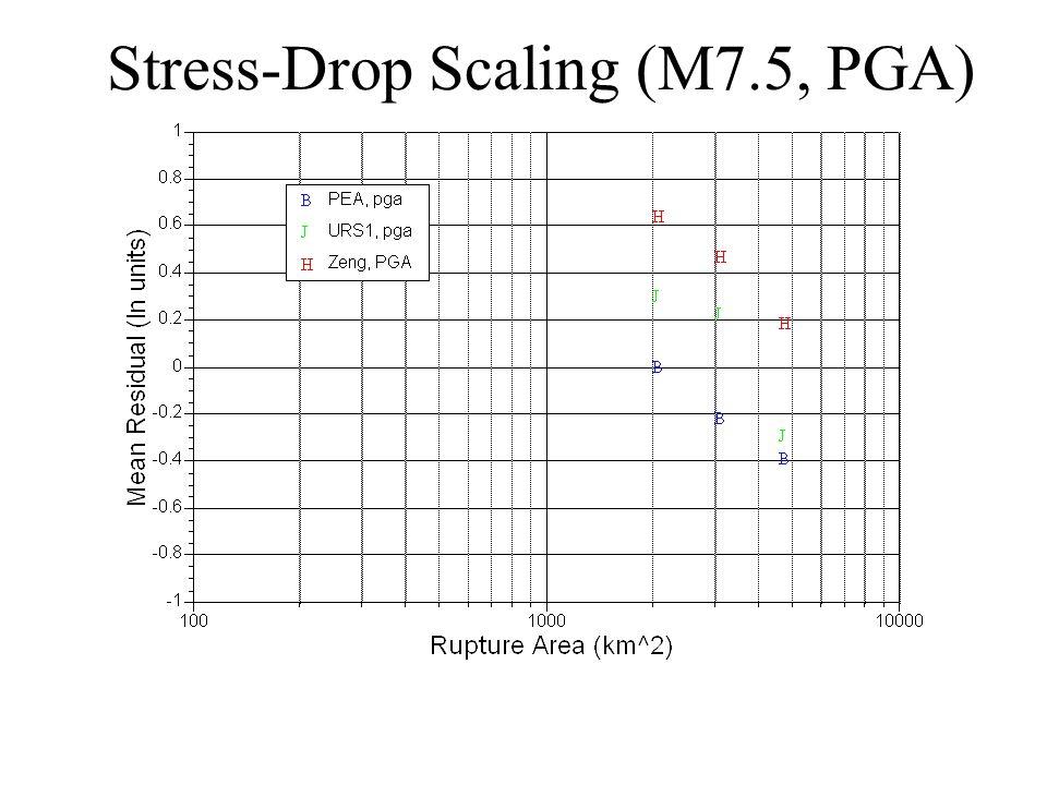 Stress-Drop Scaling (M7.5, PGA)