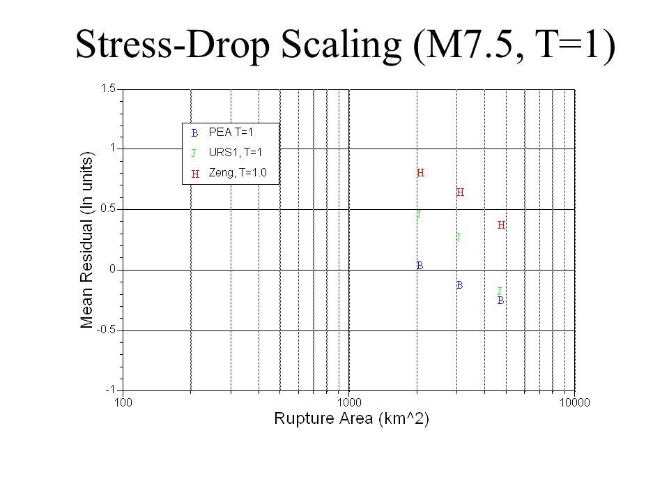 Stress-Drop Scaling (M7.5, T=1)