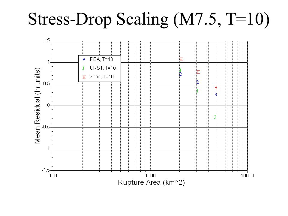 Stress-Drop Scaling (M7.5, T=10)