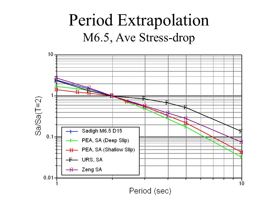 Period Extrapolation M6.5, Ave Stress-drop