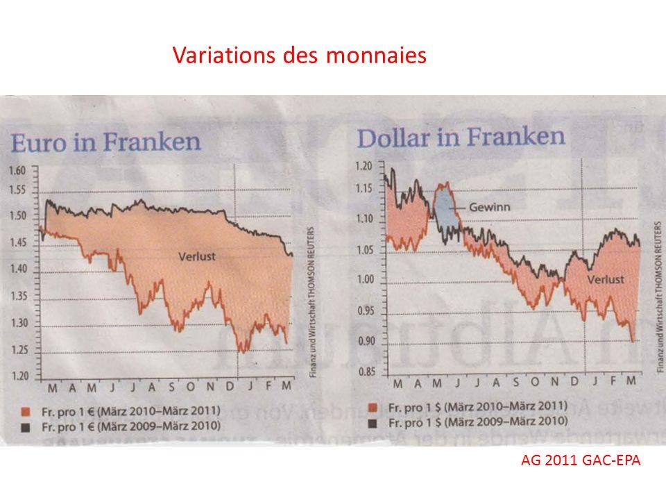 Variations des monnaies