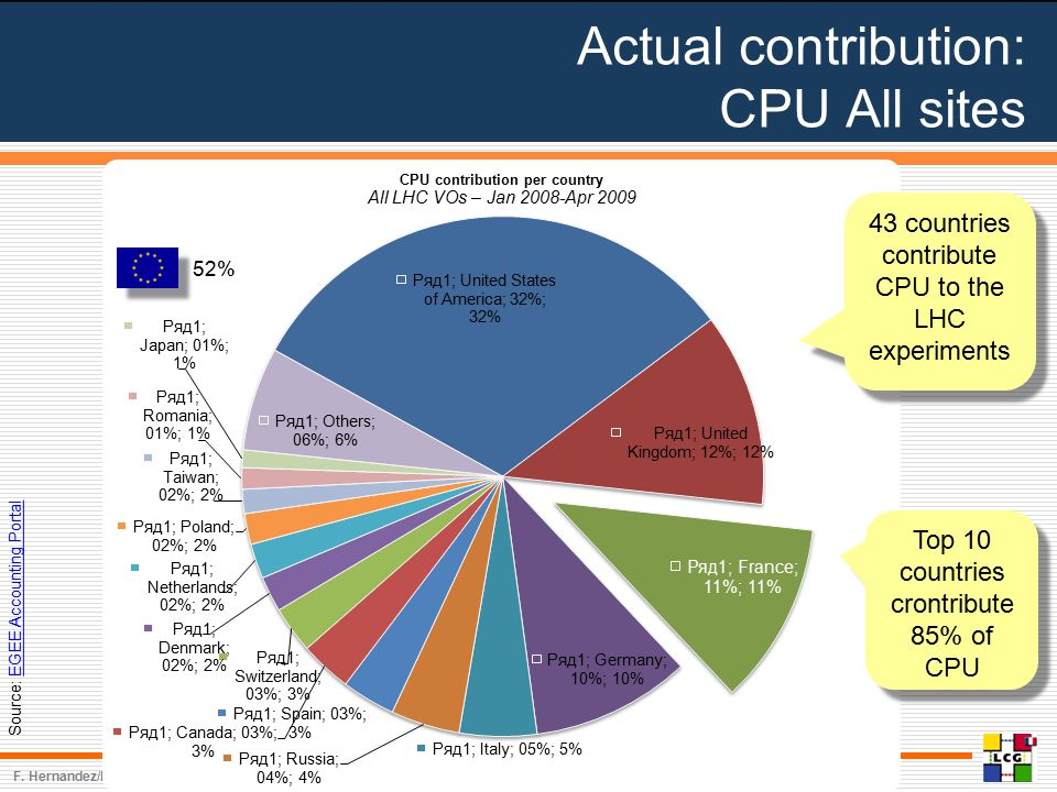 Actual contribution: CPU All sites 4 F.
