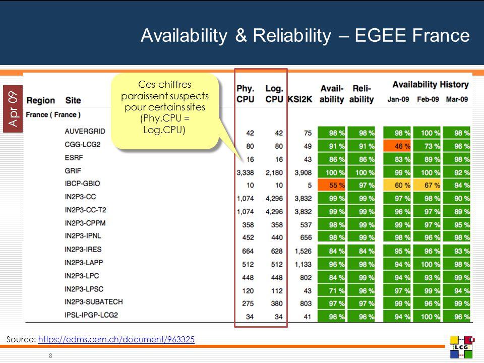 Availability & Reliability – EGEE France 8 Apr 09 Source: https://edms.cern.ch/document/963325https://edms.cern.ch/document/963325 Ces chiffres paraissent suspects pour certains sites (Phy.CPU = Log.CPU) Ces chiffres paraissent suspects pour certains sites (Phy.CPU = Log.CPU)
