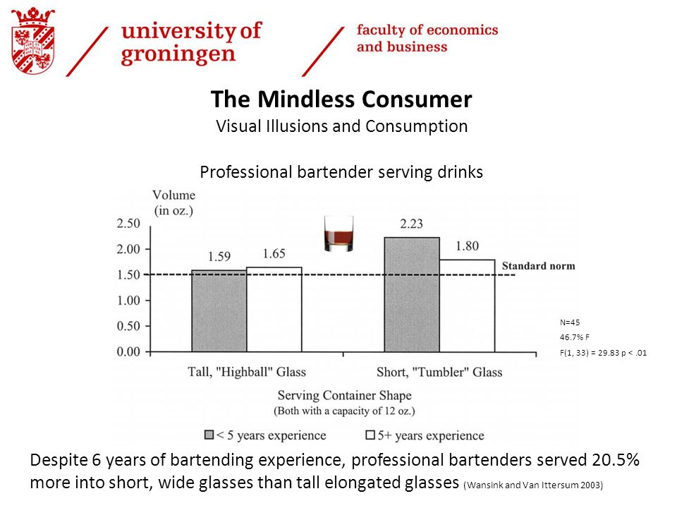 Professional bartender serving drinks Despite 6 years of bartending experience, professional bartenders served 20.5% more into short, wide glasses than tall elongated glasses (Wansink and Van Ittersum 2003) The Mindless Consumer Visual Illusions and Consumption N=45 46.7% F F(1, 33) = 29.83 p <.01