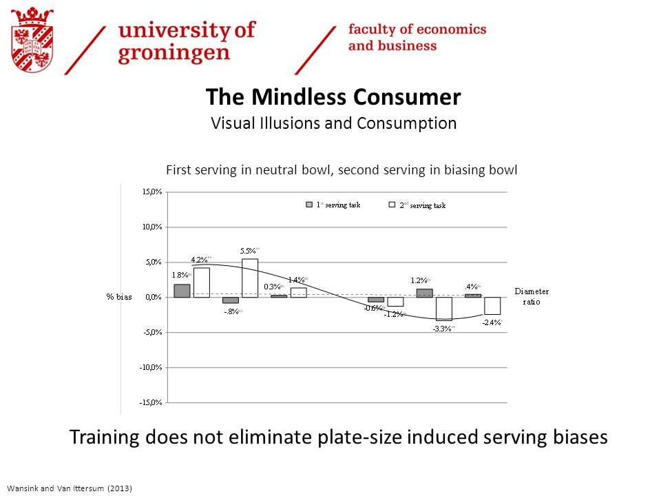 The Mindless Consumer Visual Illusions and Consumption First serving in neutral bowl, second serving in biasing bowl Training does not eliminate plate-size induced serving biases Wansink and Van Ittersum (2013)