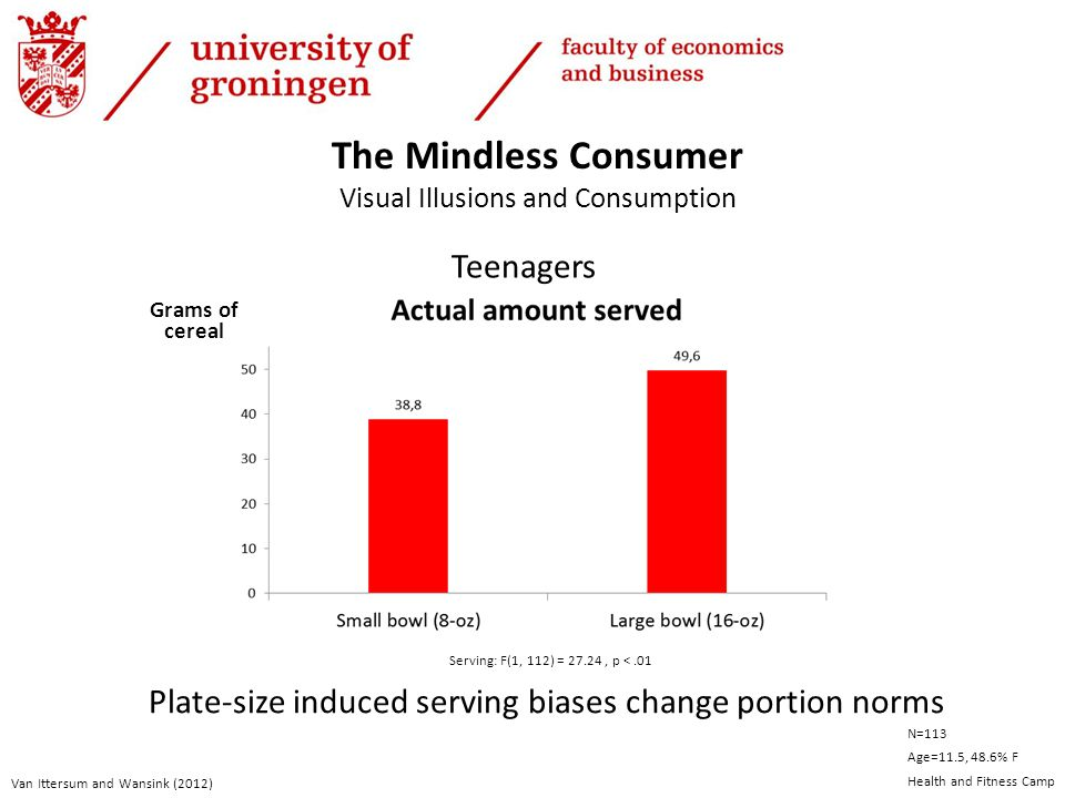Teenagers Van Ittersum and Wansink (2012) Grams of cereal The Mindless Consumer Visual Illusions and Consumption N=113 Age=11.5, 48.6% F Health and Fitness Camp Serving: F(1, 112) = 27.24, p <.01 Plate-size induced serving biases change portion norms