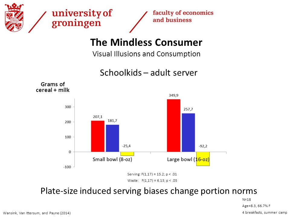 Schoolkids – adult server Wansink, Van Ittersum, and Payne (2014) Grams of cereal + milk The Mindless Consumer Visual Illusions and Consumption N=18 Age=8.3, 66.7% F 4 breakfasts, summer camp Serving: F(1,17) = 15.2; p <.01 Waste: F(1,17) = 6.13; p <.05 Plate-size induced serving biases change portion norms