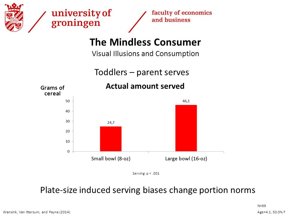 Toddlers – parent serves Wansink, Van Ittersum, and Payne (2014) Grams of cereal The Mindless Consumer Visual Illusions and Consumption Serving: p <.001 N=69 Age=4.1, 50.0% F Plate-size induced serving biases change portion norms