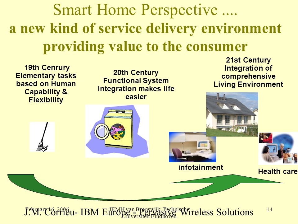 February 16, 2006JEMH van Bronswijk, Technische Universiteit Eindhoven 14 19th Cenrury Elementary tasks based on Human Capability & Flexibility Smart Home Perspective....
