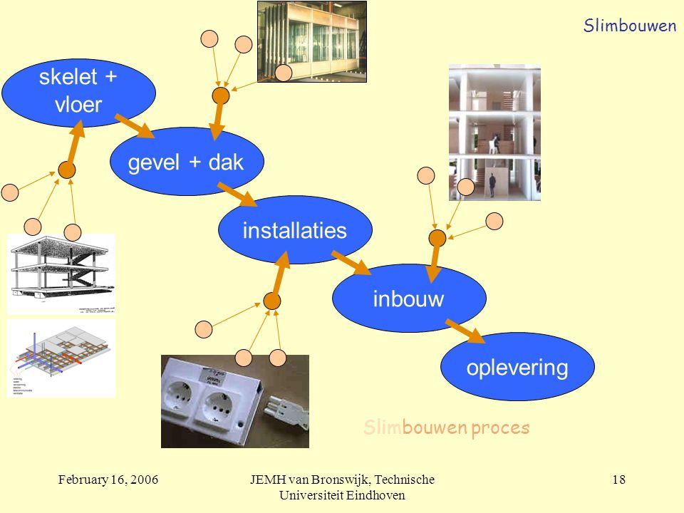 February 16, 2006JEMH van Bronswijk, Technische Universiteit Eindhoven 18 skelet + vloer gevel + dak inbouw installaties oplevering Slimbouwen proces Slimbouwen