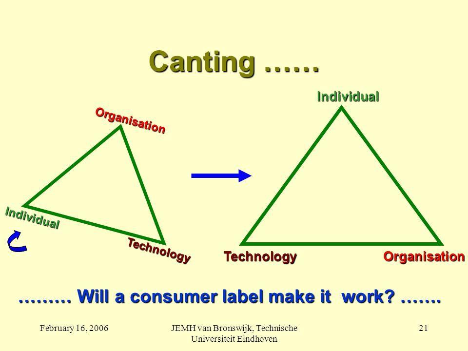 February 16, 2006JEMH van Bronswijk, Technische Universiteit Eindhoven 21 Canting …… ……… Will a consumer label make it work.
