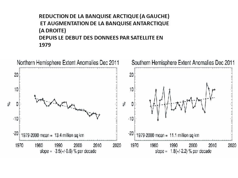 REDUCTION DE LA BANQUISE ARCTIQUE (A GAUCHE) ET AUGMENTATION DE LA BANQUISE ANTARCTIQUE (A DROITE) DEPUIS LE DEBUT DES DONNEES PAR SATELLITE EN 1979