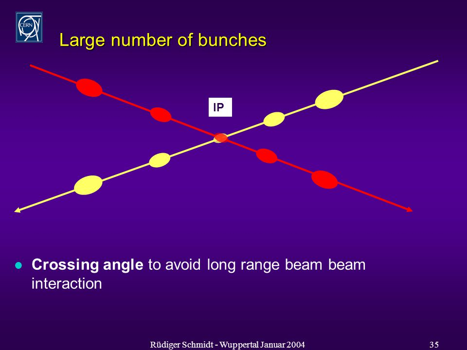 Rüdiger Schmidt - Wuppertal Januar Large number of bunches IP l Crossing angle to avoid long range beam beam interaction