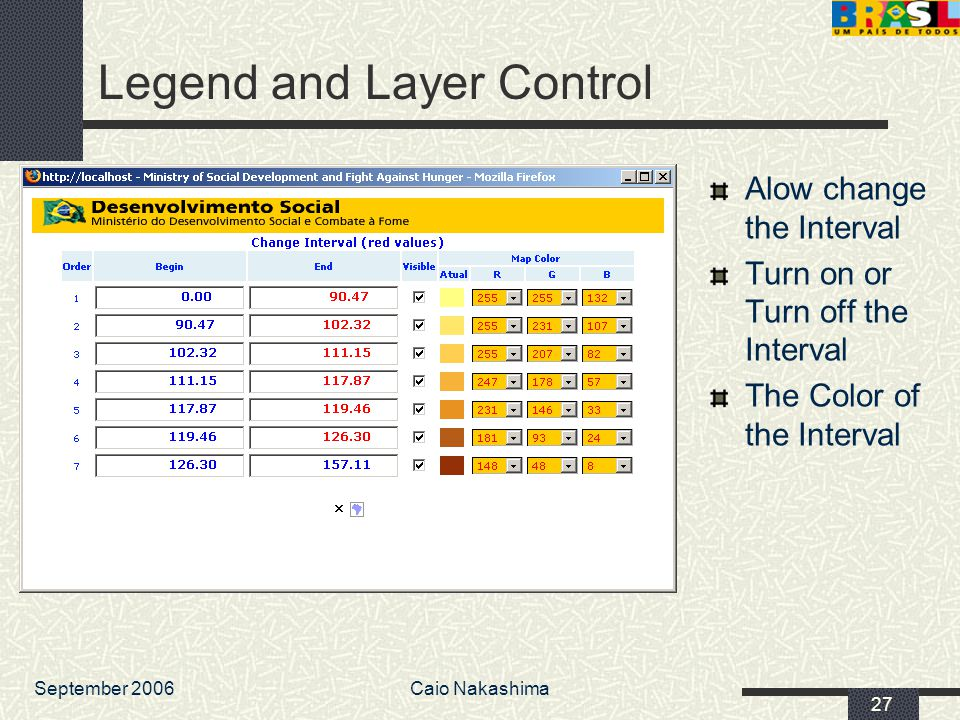 September 2006Caio Nakashima 27 Legend and Layer Control Alow change the Interval Turn on or Turn off the Interval The Color of the Interval