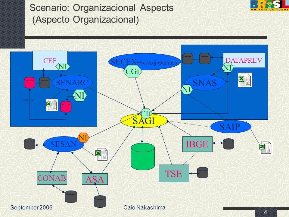 September 2006Caio Nakashima 4 SAGI Scenario: Organizacional Aspects (Aspecto Organizacional) SENARC CEF SNAS DATAPREV IBGE TSE SESAN CONAB ASA SAIP N