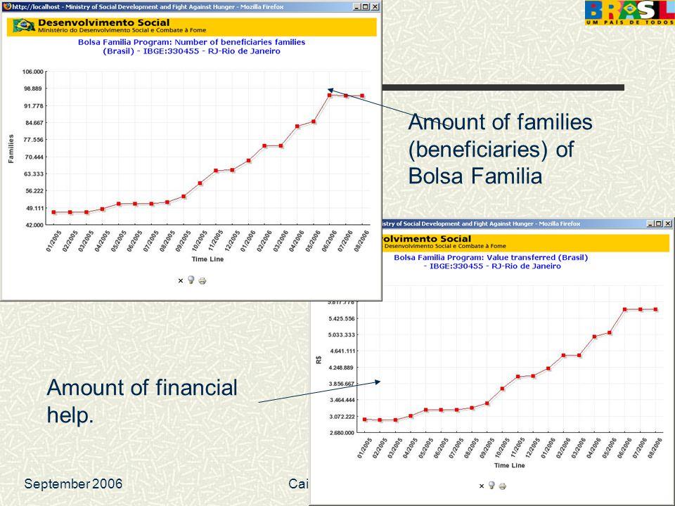 September 2006Caio Nakashima 43 Amount of financial help. Amount of families (beneficiaries) of Bolsa Familia