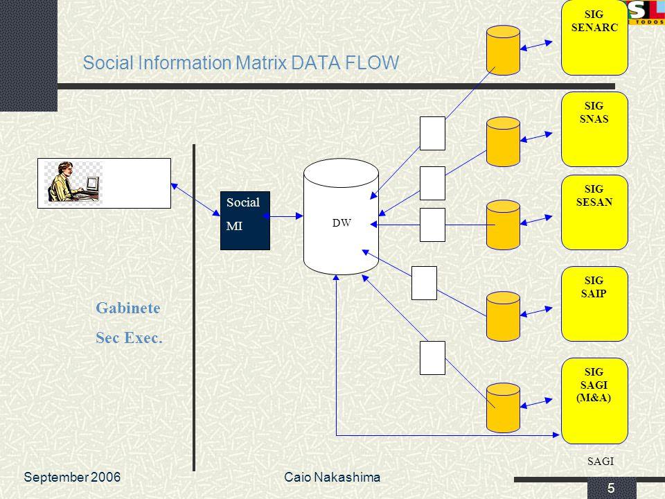 September 2006Caio Nakashima 5 Social Information Matrix DATA FLOW SIG SAGI (M&A) SIG SENARC SIG SNAS SIG SESAN SIG SAIP DW SAGI Social MI Gabinete Se