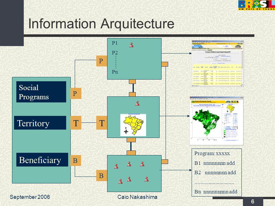 September 2006Caio Nakashima 57 Ways to feed the map engine Build the query manually.