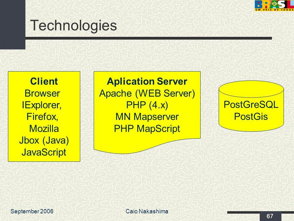 September 2006Caio Nakashima 67 PostGreSQL PostGis Aplication Server Apache (WEB Server) PHP (4.x) MN Mapserver PHP MapScript Client Browser IExplorer