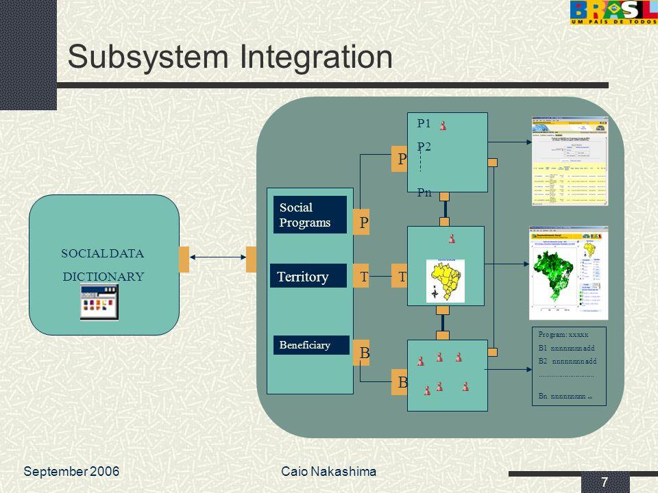 September 2006Caio Nakashima 7 Subsystem Integration Beneficiary Territory Social Programs B P T P P1 P2 Pn T B Program: xxxxx B1 nnnnnnnn add B2 nnnn