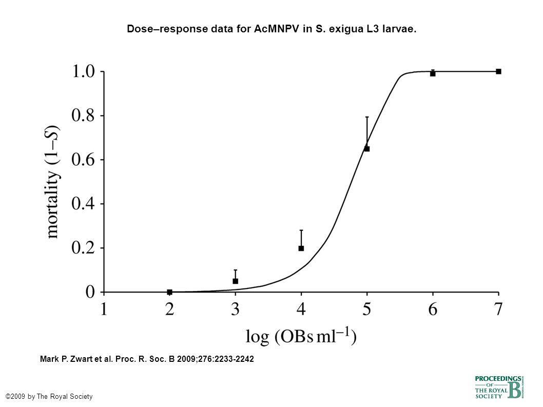 Dose–response data for AcMNPV in S. exigua L3 larvae.