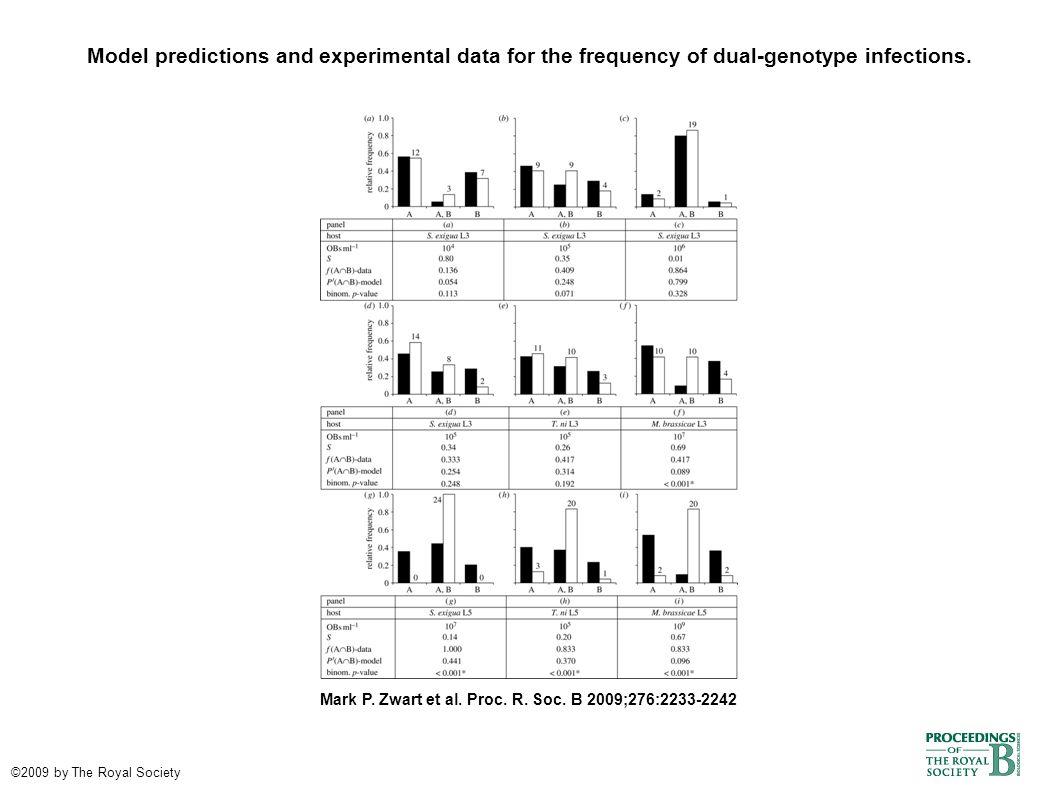 Dose–response relationships in semi-permissive larvae and L5.