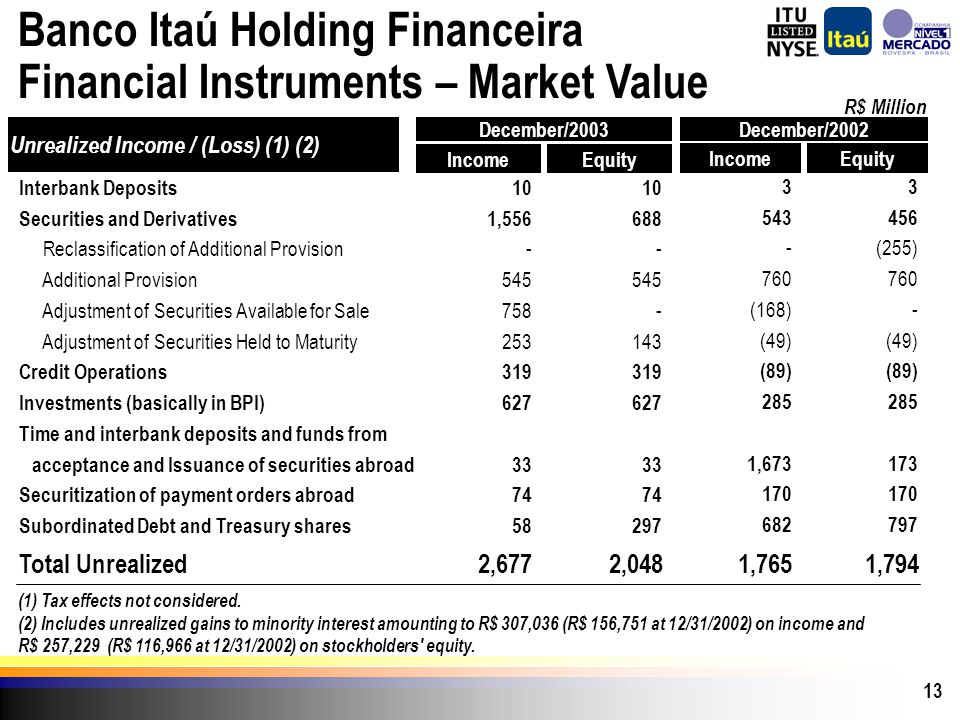 13 Banco Itaú Holding Financeira Financial Instruments – Market Value Total Unrealized Interbank Deposits Securities and Derivatives Reclassification