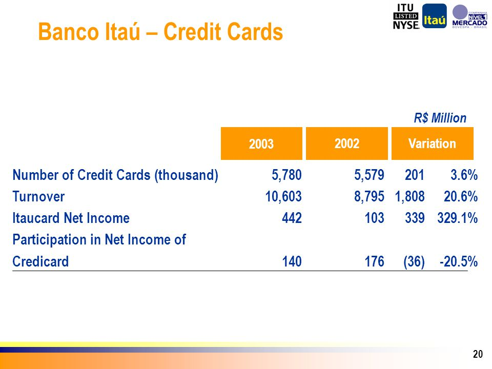 20 Banco Itaú – Credit Cards Number of Credit Cards (thousand) Turnover Itaucard Net Income Participation in Net Income of Credicard 2003 5,780 10,603