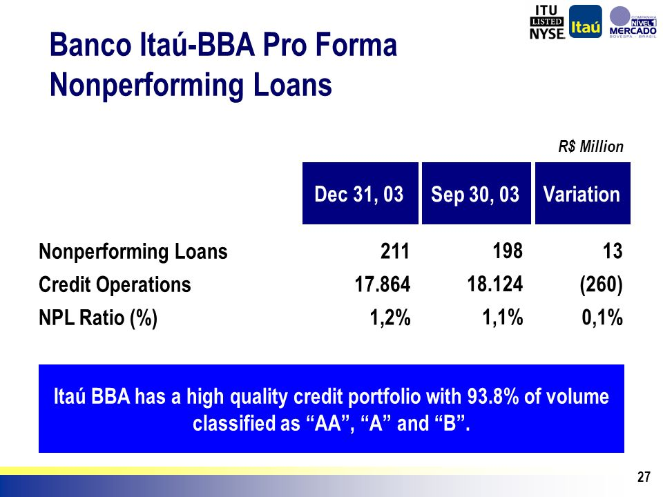 27 Banco Itaú-BBA Pro Forma Nonperforming Loans R$ Million Dec 31, 03 211 17.864 1,2% Nonperforming Loans Credit Operations NPL Ratio (%) Sep 30, 03 1