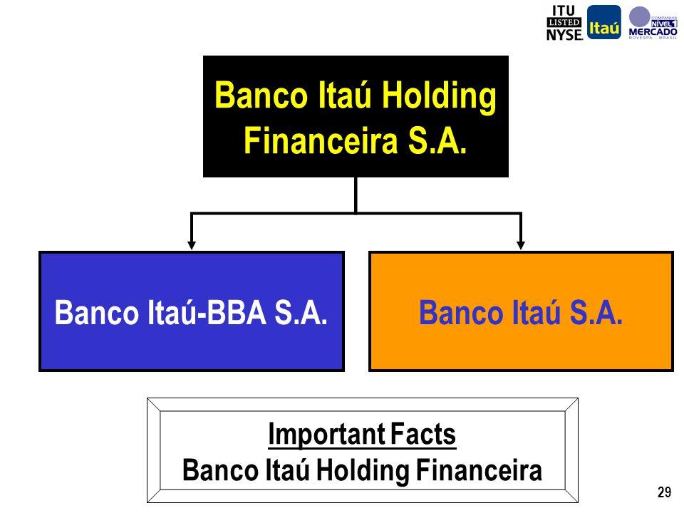 29 Banco Itaú-BBA S.A. Banco Itaú Holding Financeira S.A.